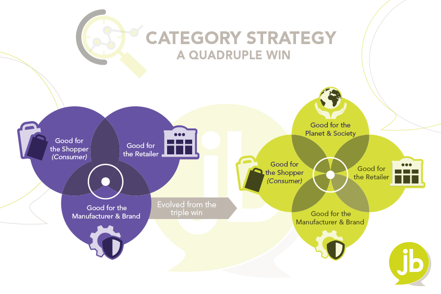 Category Strategy