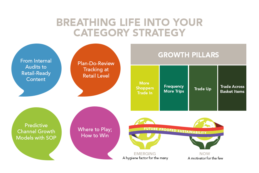 Breathing life into your category